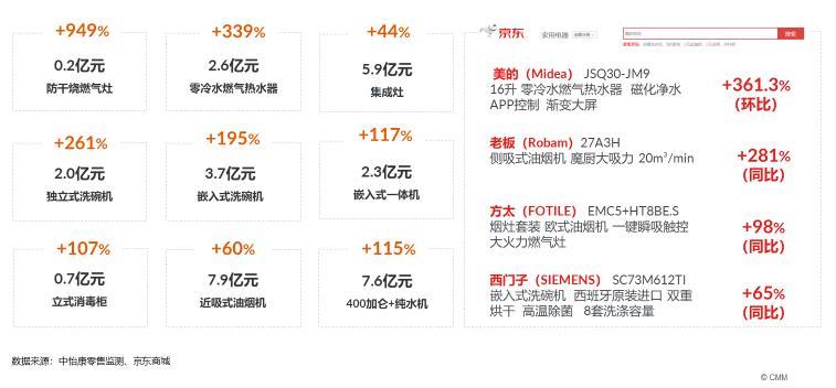 《2020厨卫市场洞察报告》 在京发布,助力厨卫电器行业蓄势回暖